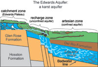 Edwards Aquifer diagram
