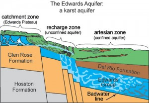 Fig. 1: The Edwards Aquifer stores water in fractures and conduits in the Edwards Group (typical cross-section of the Edwards Aquifer).
